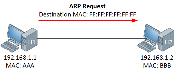 ARP: Address Resolution Protoc...